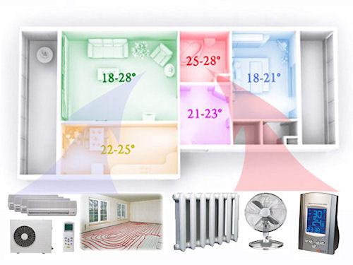 Система климат-контроль в вашем доме